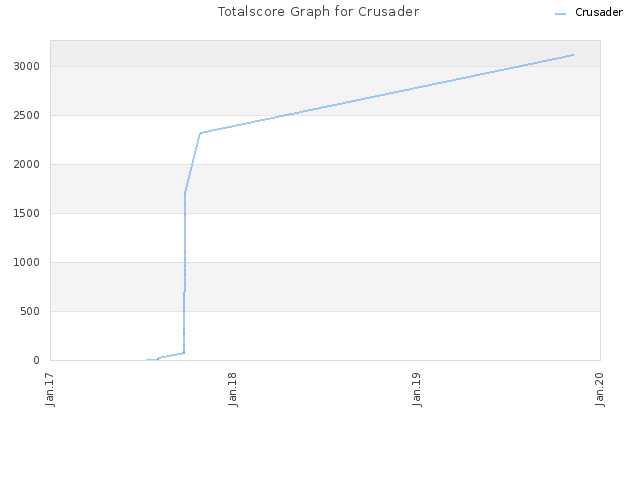 Totalscore Graph for Crusader
