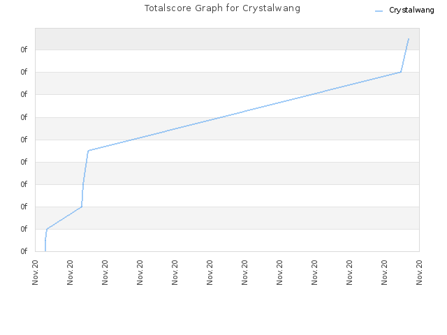 Totalscore Graph for Crystalwang