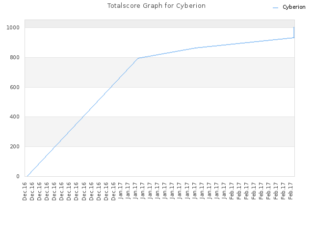 Totalscore Graph for Cyberion