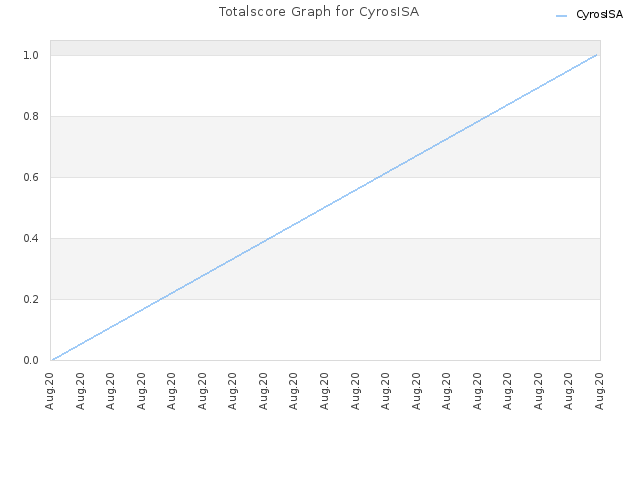 Totalscore Graph for CyrosISA