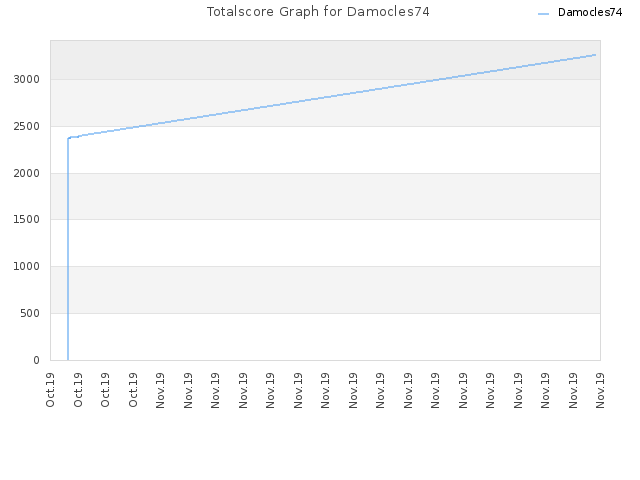 Totalscore Graph for Damocles74