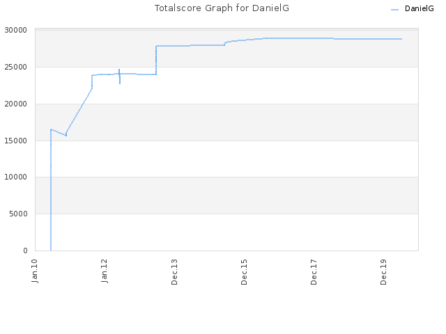 Totalscore Graph for DanielG
