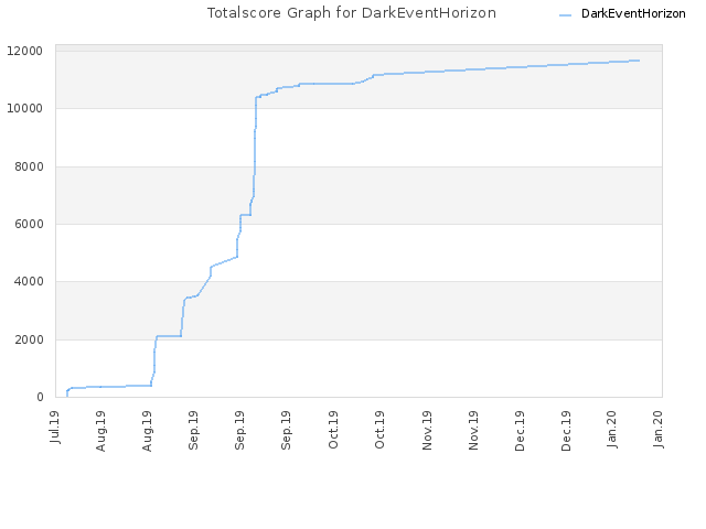 Totalscore Graph for DarkEventHorizon