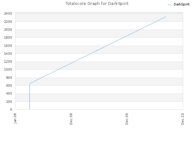Totalscore Graph for DarkSpirit