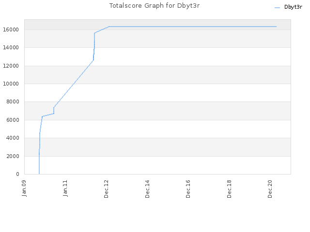 Totalscore Graph for Dbyt3r