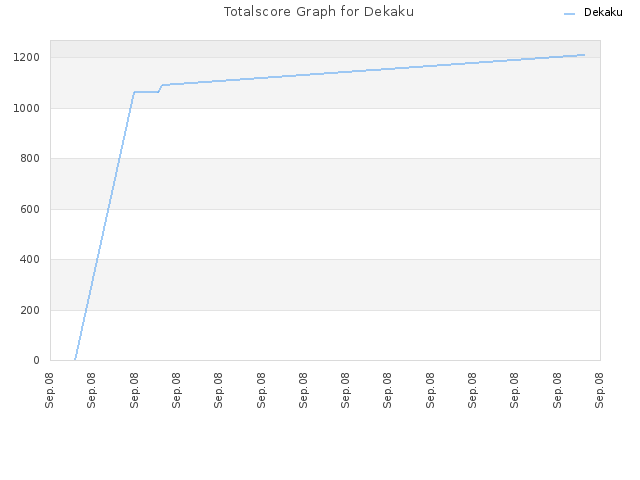Totalscore Graph for Dekaku