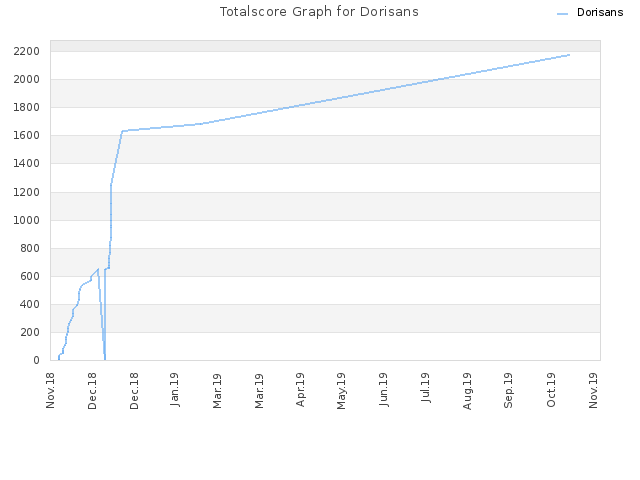 Totalscore Graph for Dorisans