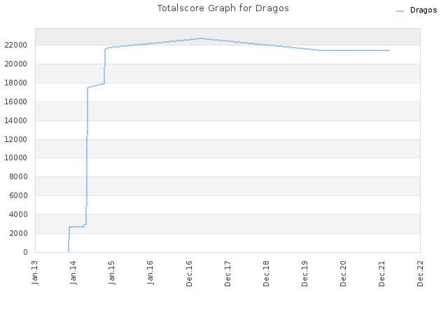 Totalscore Graph for Dragos