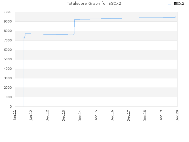 Totalscore Graph for ESCx2