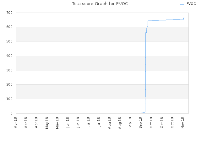 Totalscore Graph for EVOC