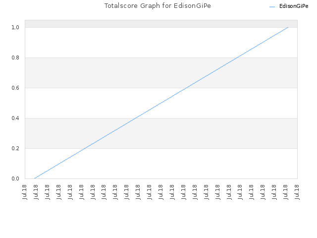 Totalscore Graph for EdisonGiPe