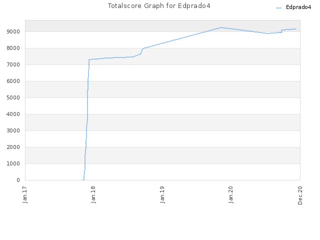 Totalscore Graph for Edprado4