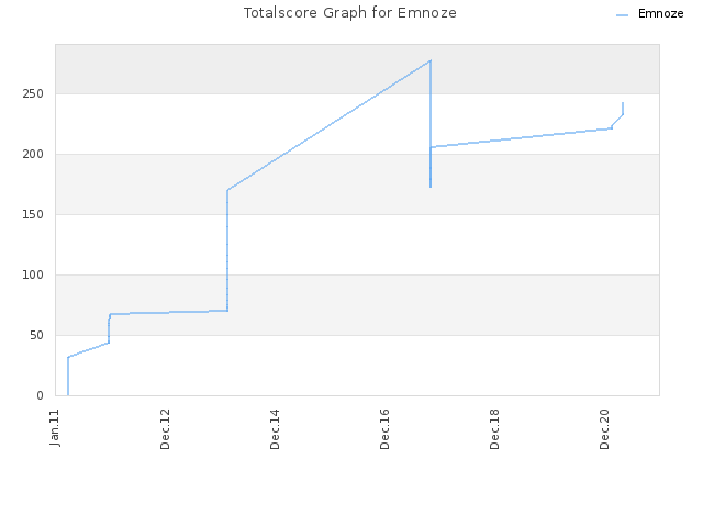 Totalscore Graph for Emnoze