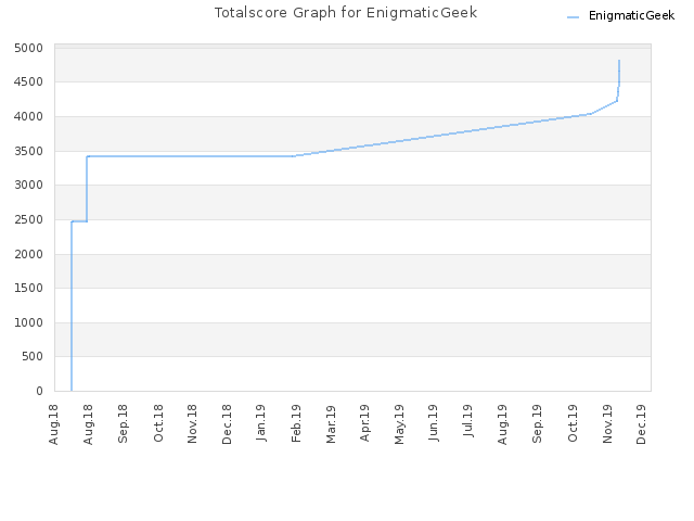 Totalscore Graph for EnigmaticGeek