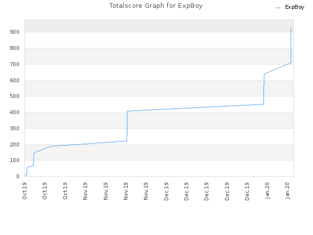 Totalscore Graph for ExpBoy