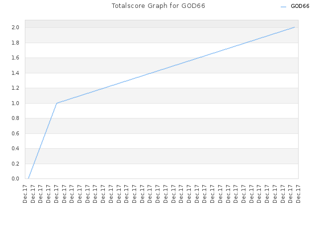 Totalscore Graph for GOD66