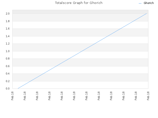 Totalscore Graph for Ghorich