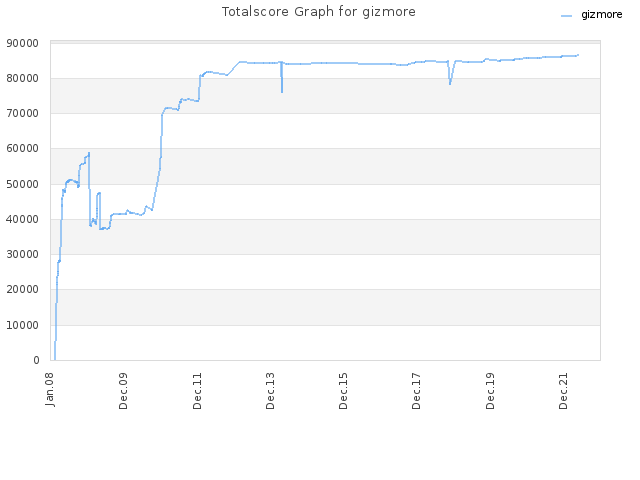 Totalscore Graph for Gizmore