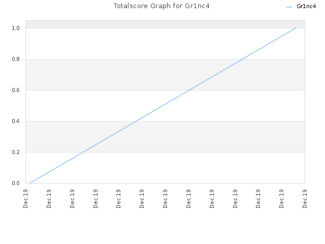 Totalscore Graph for Gr1nc4