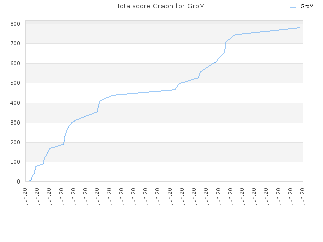 Totalscore Graph for GroM