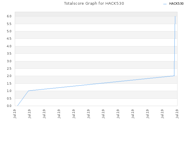 Totalscore Graph for HACK530