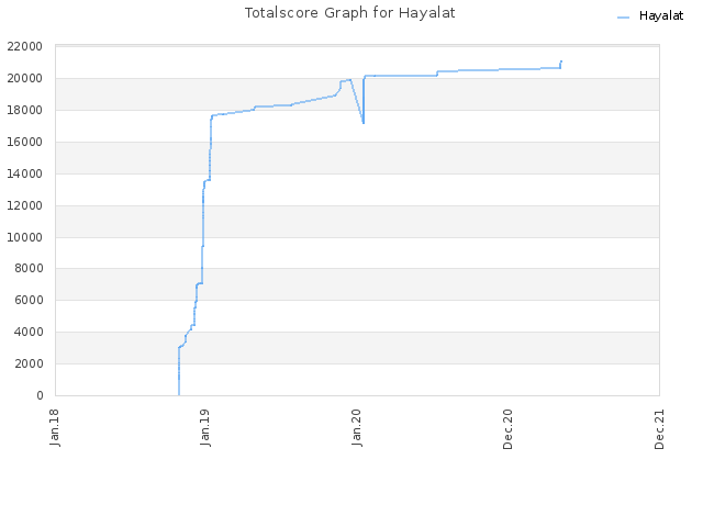 Totalscore Graph for Hayalat