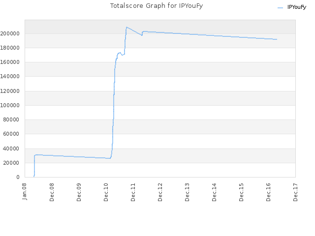 Totalscore Graph for IPYouFy