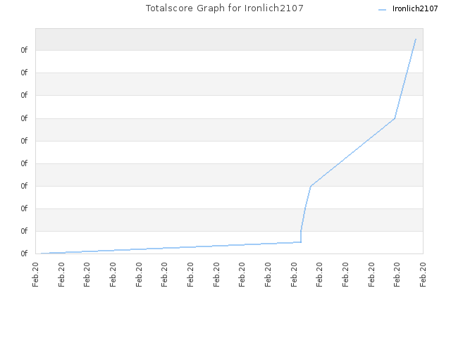 Totalscore Graph for Ironlich2107