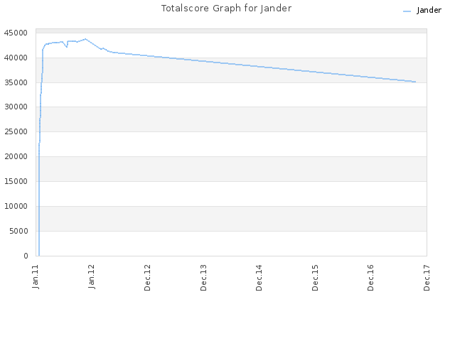 Totalscore Graph for Jander
