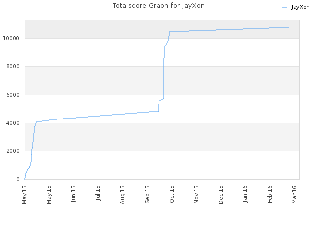 Totalscore Graph for JayXon