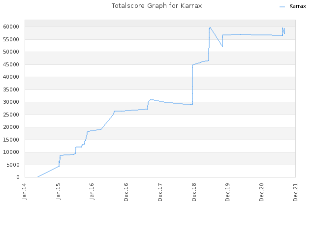 Totalscore Graph for Karrax