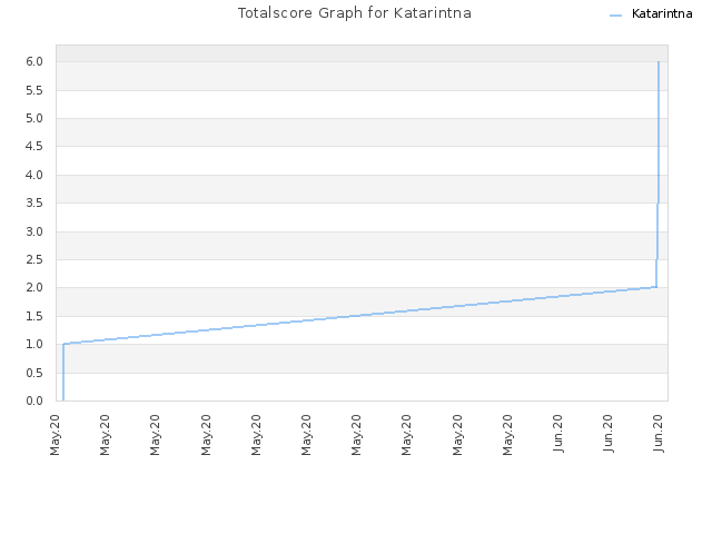 Totalscore Graph for Katarintna