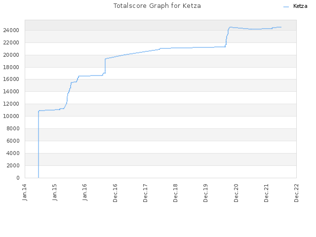 Totalscore Graph for Ketza