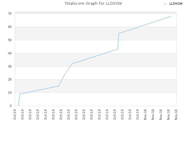 Totalscore Graph for LLDXGW