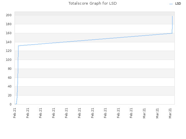 Totalscore Graph for LSD