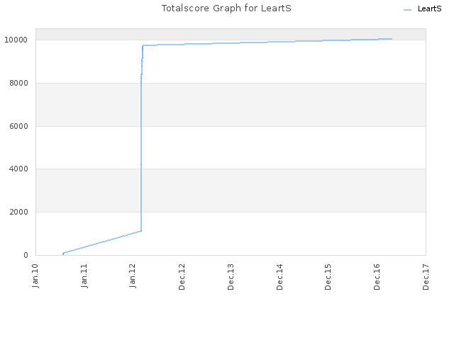 Totalscore Graph for LeartS