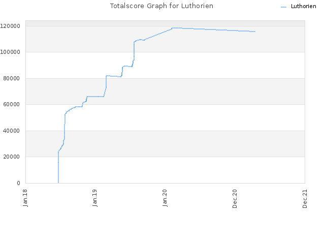 Totalscore Graph for Luthorien