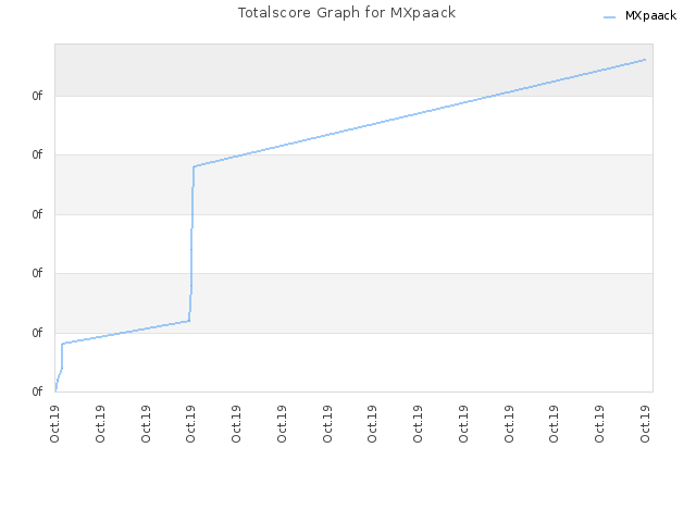 Totalscore Graph for MXpaack