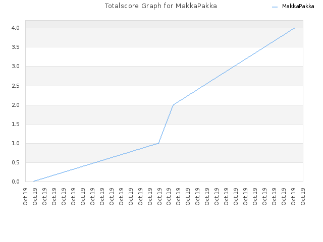 Totalscore Graph for MakkaPakka