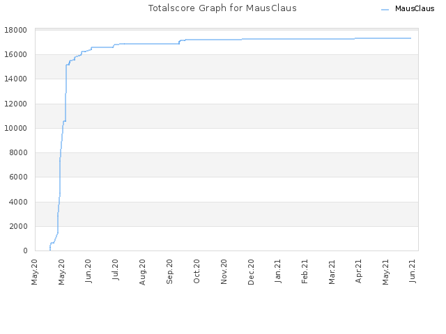 Totalscore Graph for MausClaus