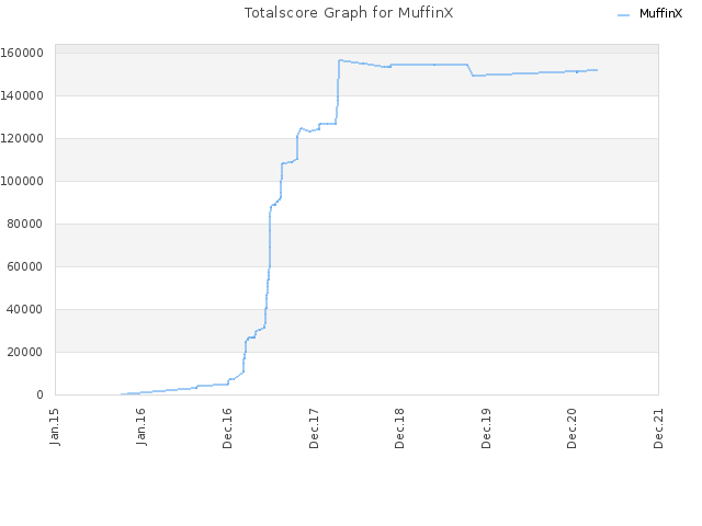 Totalscore Graph for MuffinX