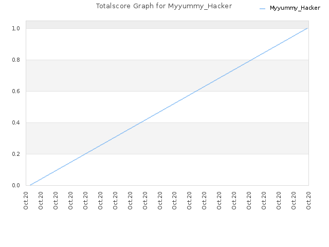 Totalscore Graph for Myyummy_Hacker