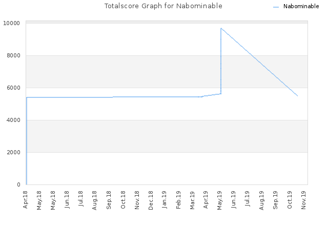 Totalscore Graph for Nabominable