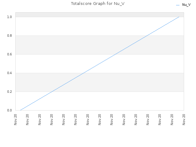 Totalscore Graph for Nu_V