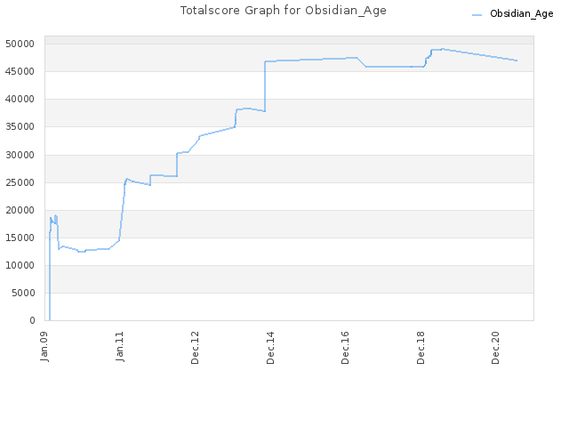 Totalscore Graph for Obsidian_Age