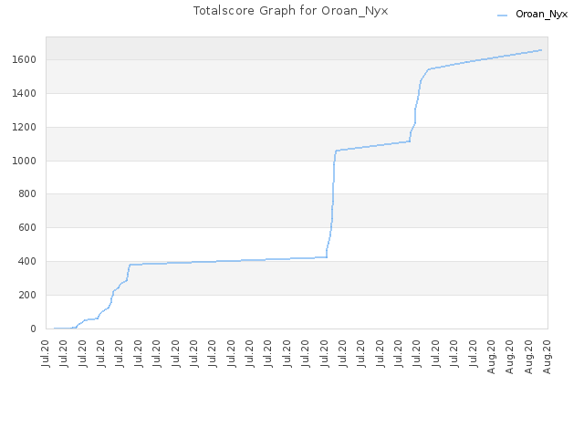 Totalscore Graph for Oroan_Nyx