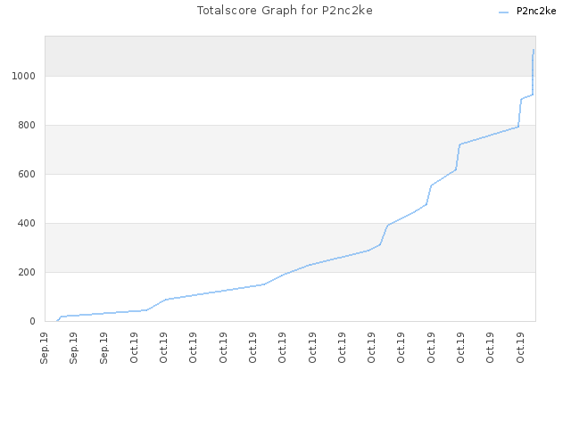 Totalscore Graph for P2nc2ke