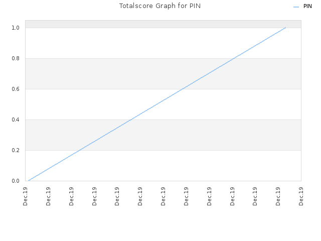 Totalscore Graph for PIN