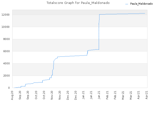 Totalscore Graph for Paula_Maldonado