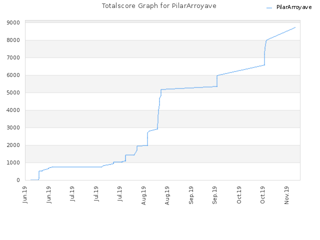 Totalscore Graph for PilarArroyave